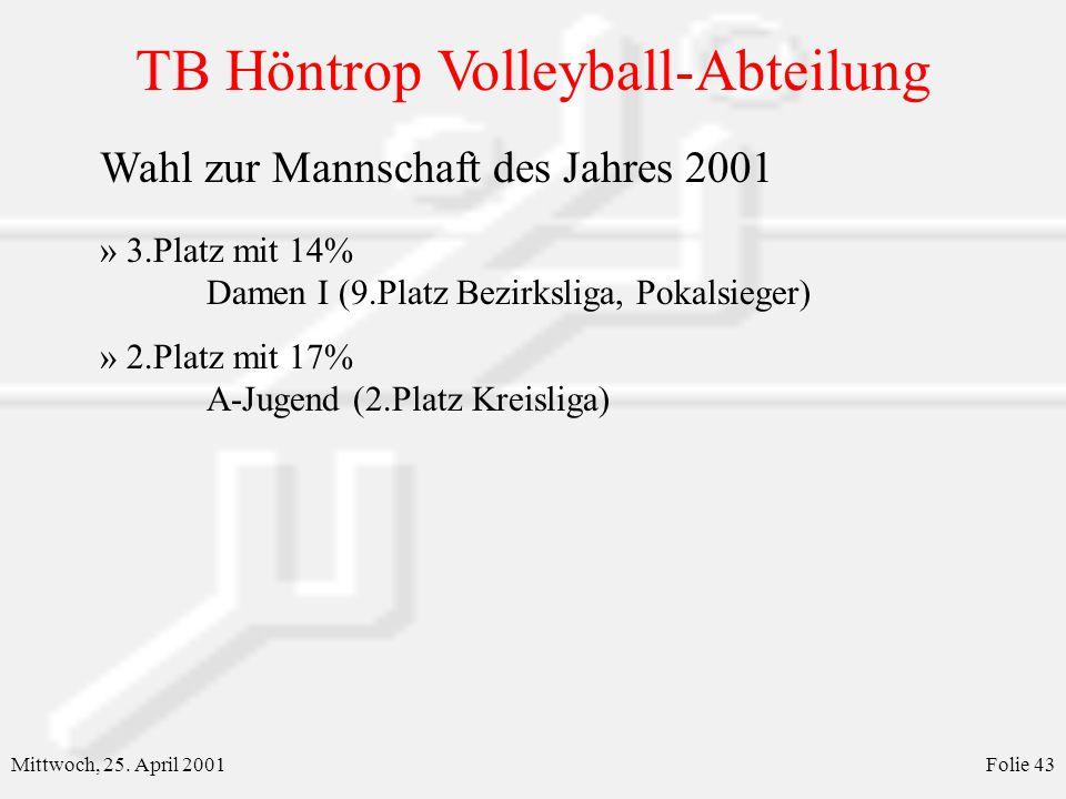 TB Höntrop Volleyball-Abteilung Mittwoch, 25. April 2001Folie 43 Wahl zur Mannschaft des Jahres 2001 » 3.Platz mit 14% Damen I (9.Platz Bezirksliga, P