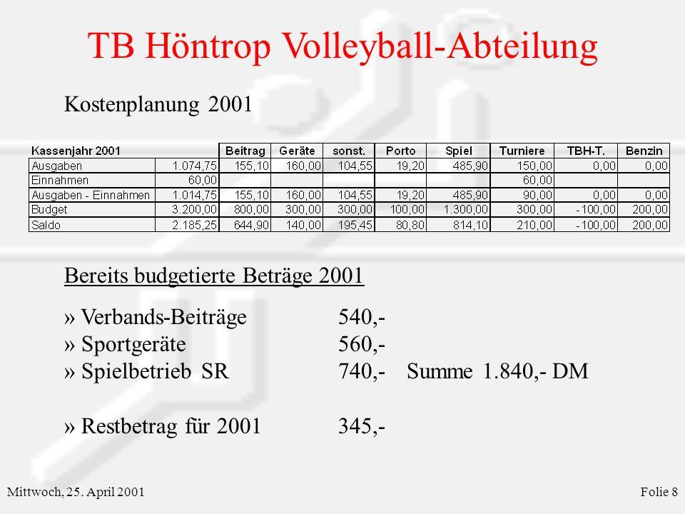 TB Höntrop Volleyball-Abteilung Mittwoch, 25. April 2001Folie 8 Kostenplanung 2001 Bereits budgetierte Beträge 2001 » Verbands-Beiträge540,- » Sportge