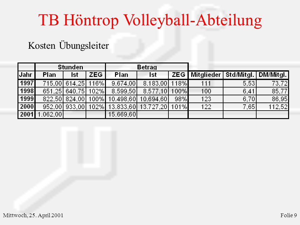 TB Höntrop Volleyball-Abteilung Mittwoch, 25. April 2001Folie 9 Kosten Übungsleiter