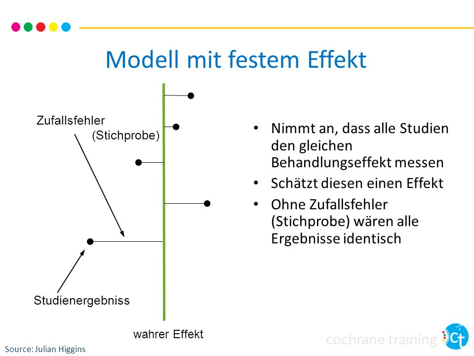 cochrane training Modell mit festem Effekt Nimmt an, dass alle Studien den gleichen Behandlungseffekt messen Schätzt diesen einen Effekt Ohne Zufallsf