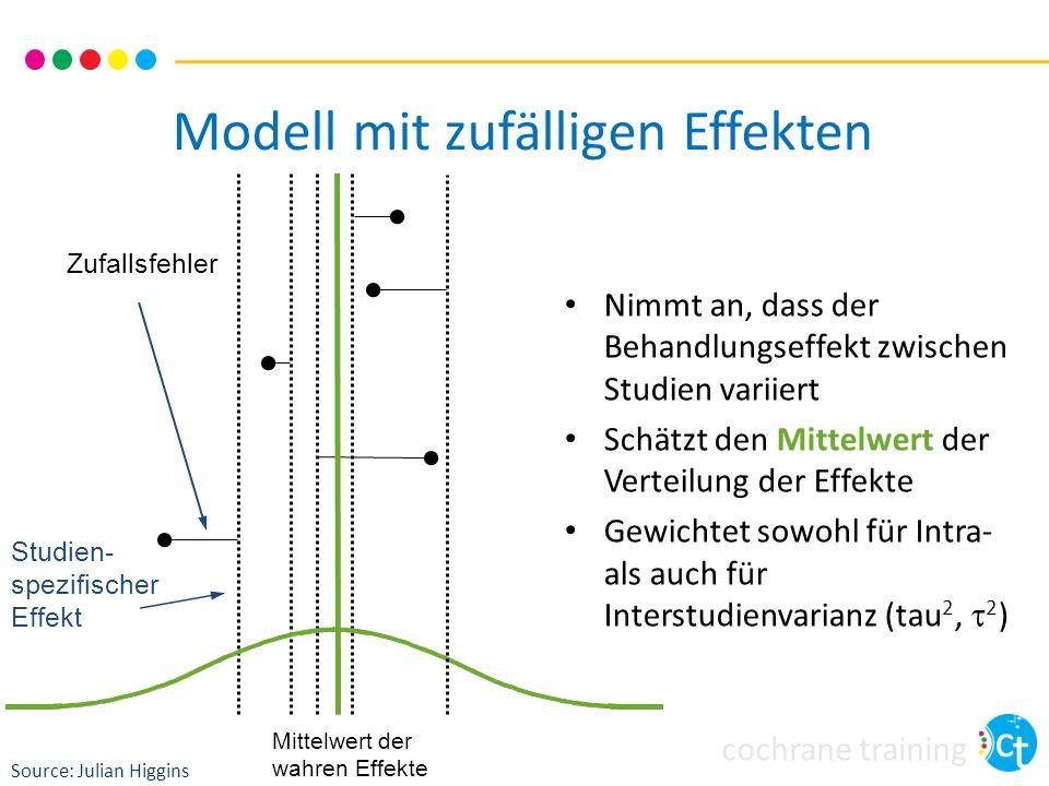 cochrane training Modell mit zufälligen Effekten Zufallsfehler Studien- spezifischer Effekt Mittelwert der wahren Effekte Nimmt an, dass der Behandlun