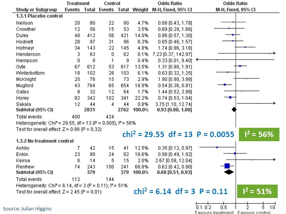 chi 2 = 29.55 df = 13 P = 0.0055 chi 2 = 6.14 df = 3 P = 0.11 I 2 = 56% I 2 = 51% Source: Julian Higgins