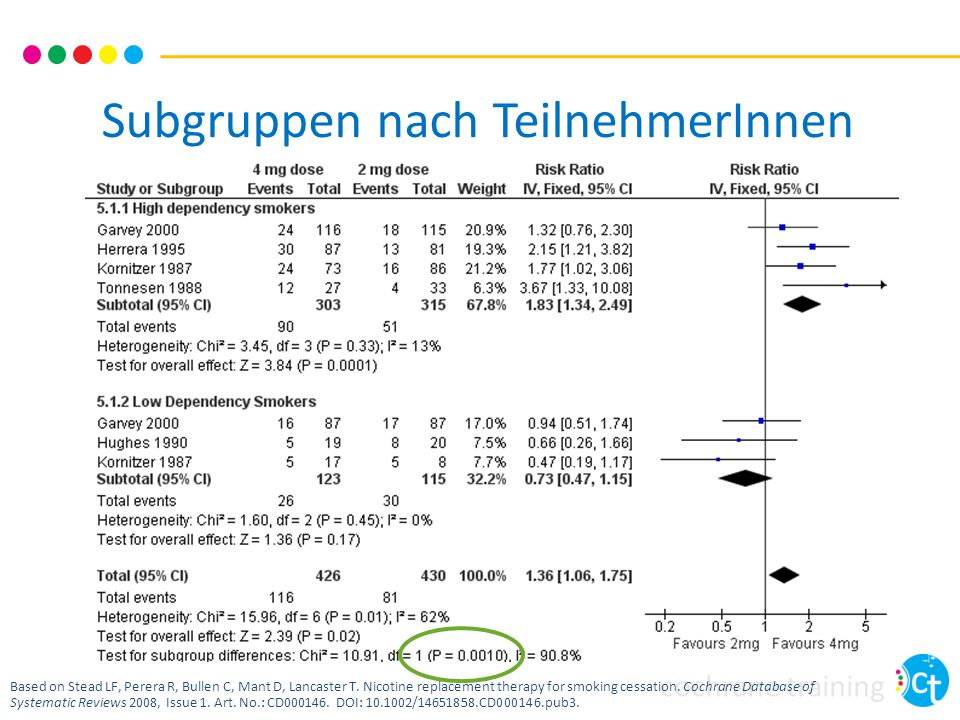 cochrane training Subgruppen nach TeilnehmerInnen Based on Stead LF, Perera R, Bullen C, Mant D, Lancaster T. Nicotine replacement therapy for smoking