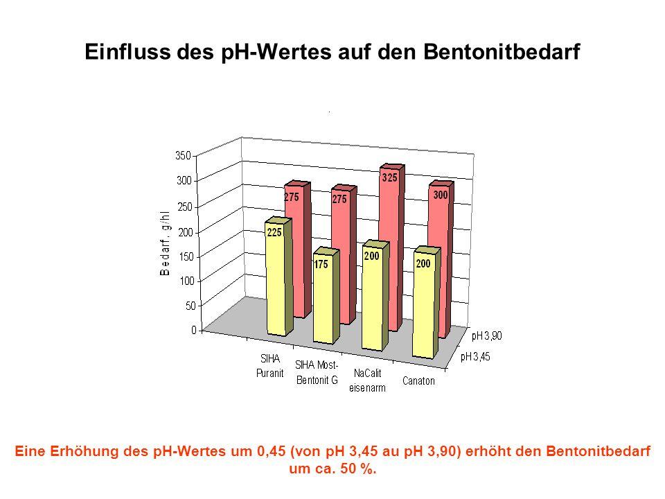 Einfluss des pH-Wertes auf den Bentonitbedarf Eine Erhöhung des pH-Wertes um 0,45 (von pH 3,45 au pH 3,90) erhöht den Bentonitbedarf um ca. 50 %.