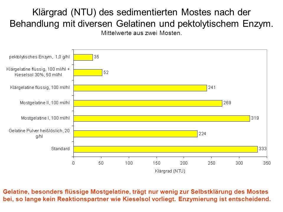 Klärgrad (NTU) des sedimentierten Mostes nach der Behandlung mit diversen Gelatinen und pektolytischem Enzym. Mittelwerte aus zwei Mosten. Gelatine, b
