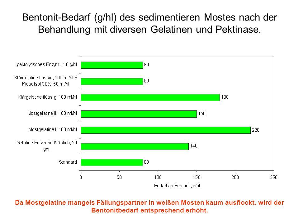 Bentonit-Bedarf (g/hl) des sedimentieren Mostes nach der Behandlung mit diversen Gelatinen und Pektinase. Da Mostgelatine mangels Fällungspartner in w