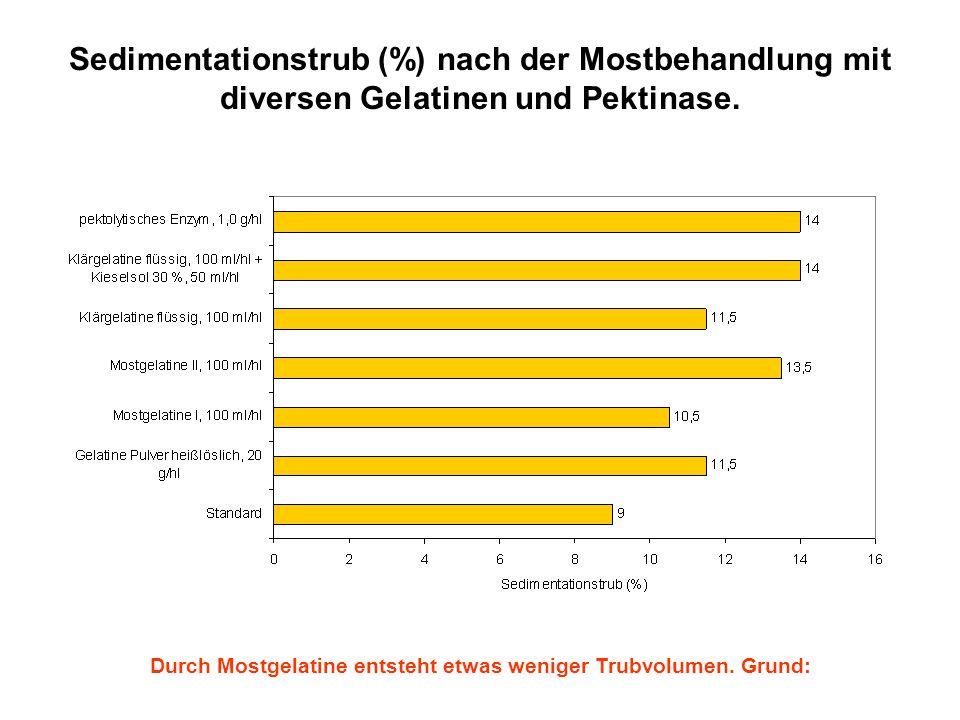 Sedimentationstrub (%) nach der Mostbehandlung mit diversen Gelatinen und Pektinase. Durch Mostgelatine entsteht etwas weniger Trubvolumen. Grund: