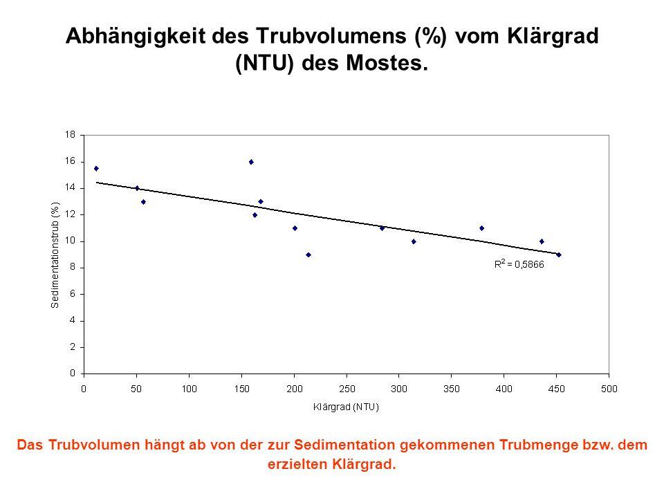 Abhängigkeit des Trubvolumens (%) vom Klärgrad (NTU) des Mostes. Das Trubvolumen hängt ab von der zur Sedimentation gekommenen Trubmenge bzw. dem erzi