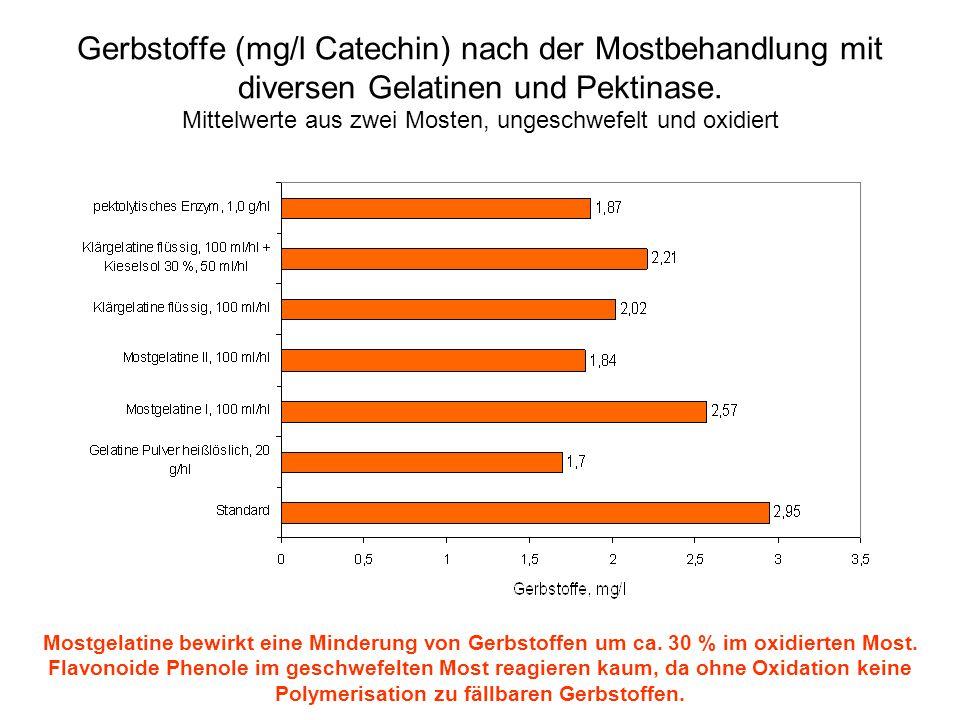 Gerbstoffe (mg/l Catechin) nach der Mostbehandlung mit diversen Gelatinen und Pektinase. Mittelwerte aus zwei Mosten, ungeschwefelt und oxidiert Mostg