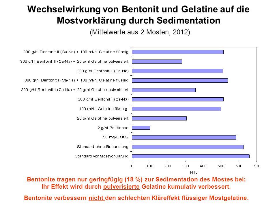 Wechselwirkung von Bentonit und Gelatine auf die Mostvorklärung durch Sedimentation (Mittelwerte aus 2 Mosten, 2012) Bentonite tragen nur geringfügig