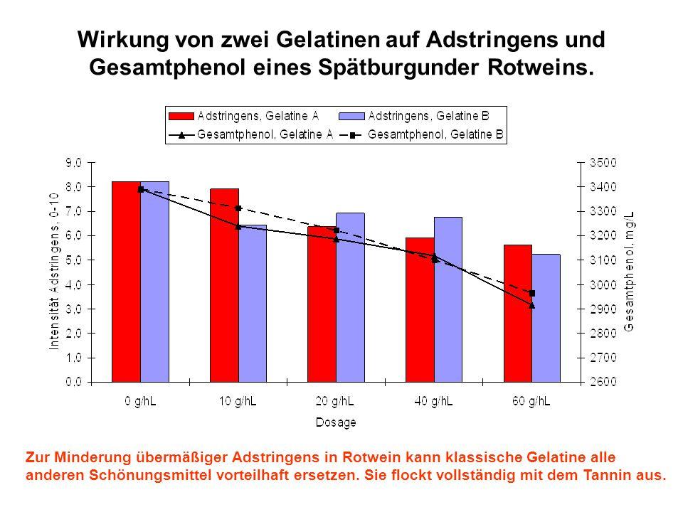 Wirkung von zwei Gelatinen auf Adstringens und Gesamtphenol eines Spätburgunder Rotweins. Zur Minderung übermäßiger Adstringens in Rotwein kann klassi
