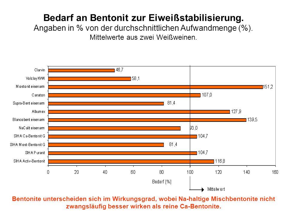 Bedarf an Bentonit zur Eiweißstabilisierung. Angaben in % von der durchschnittlichen Aufwandmenge (%). Mittelwerte aus zwei Weißweinen. Bentonite unte