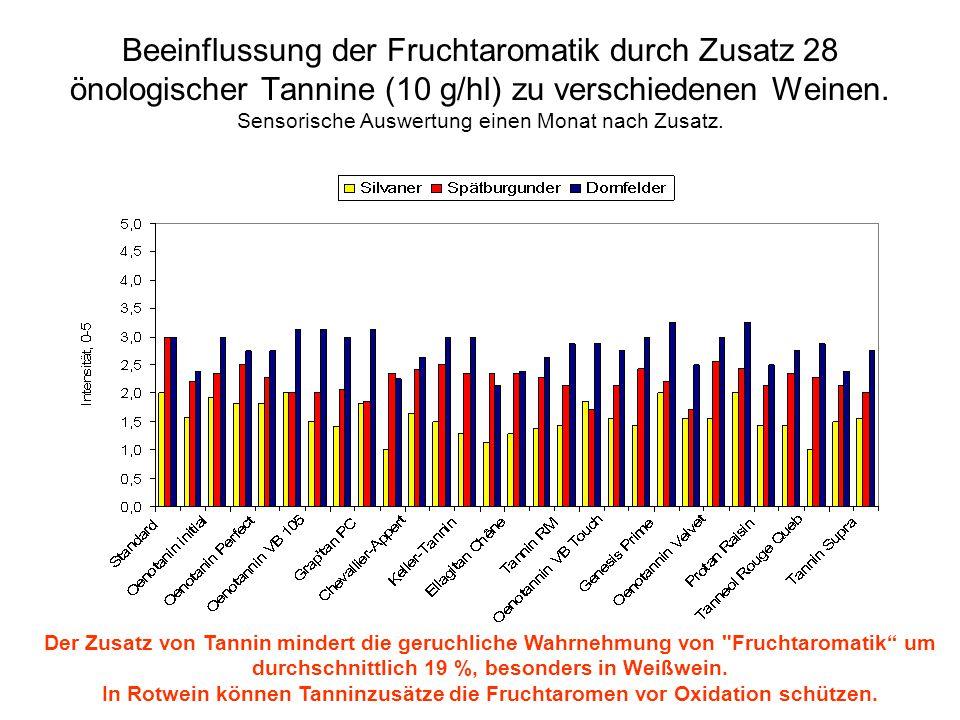 Beeinflussung der Fruchtaromatik durch Zusatz 28 önologischer Tannine (10 g/hl) zu verschiedenen Weinen. Sensorische Auswertung einen Monat nach Zusat