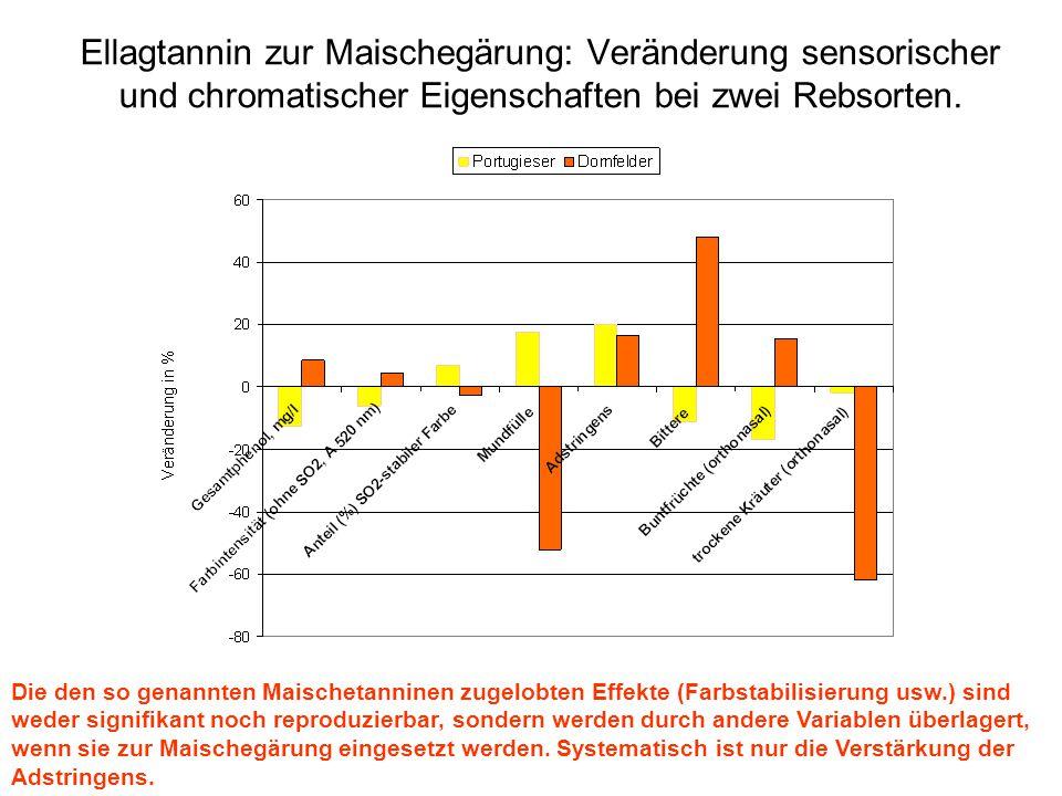 Ellagtannin zur Maischegärung: Veränderung sensorischer und chromatischer Eigenschaften bei zwei Rebsorten. Die den so genannten Maischetanninen zugel