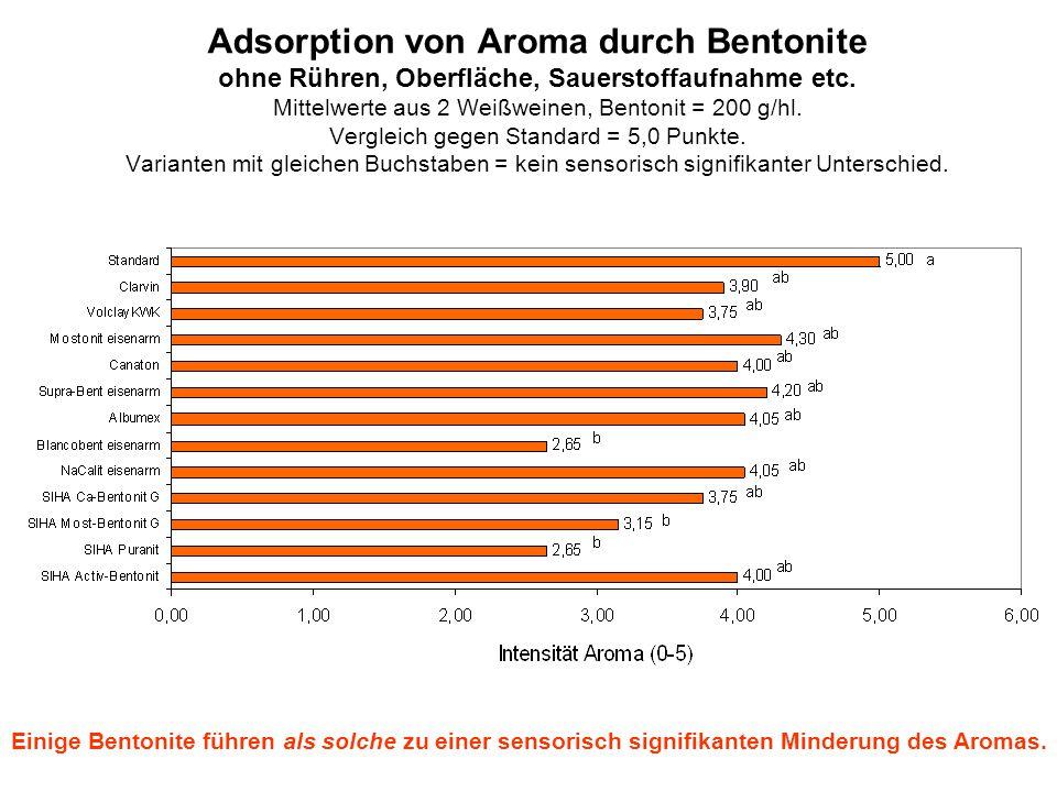 Adsorption von Aroma durch Bentonite ohne Rühren, Oberfläche, Sauerstoffaufnahme etc. Mittelwerte aus 2 Weißweinen, Bentonit = 200 g/hl. Vergleich geg