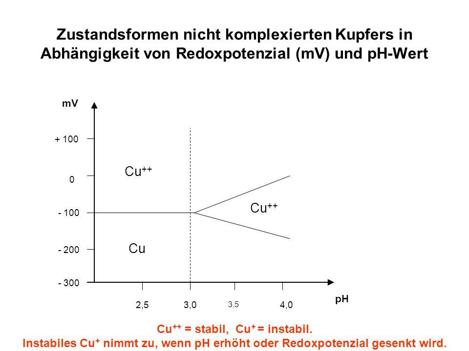 Zustandsformen nicht komplexierten Kupfers in Abhängigkeit von Redoxpotenzial (mV) und pH-Wert + 100 0 - 100 - 200 - 300 mV 2,53,0 3,5 4,0 pH Cu ++ Cu