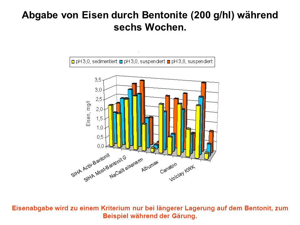 Abgabe von Eisen durch Bentonite (200 g/hl) während sechs Wochen. Eisenabgabe wird zu einem Kriterium nur bei längerer Lagerung auf dem Bentonit, zum