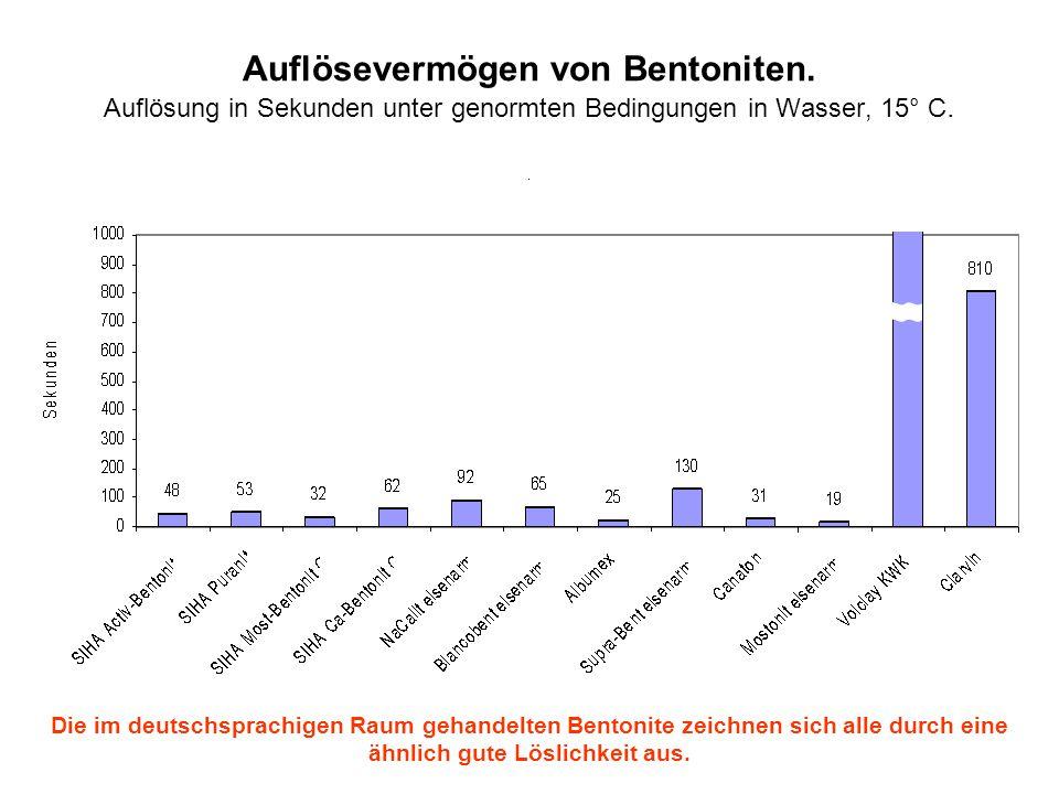 Auflösevermögen von Bentoniten. Auflösung in Sekunden unter genormten Bedingungen in Wasser, 15° C. Die im deutschsprachigen Raum gehandelten Bentonit