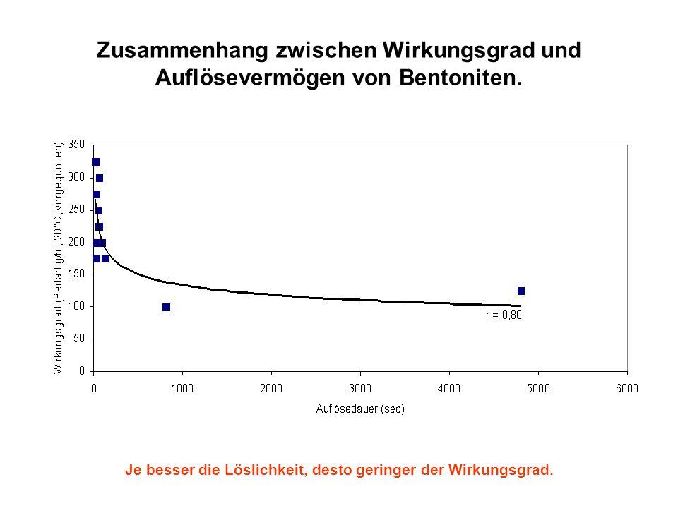 Zusammenhang zwischen Wirkungsgrad und Auflösevermögen von Bentoniten. Je besser die Löslichkeit, desto geringer der Wirkungsgrad.