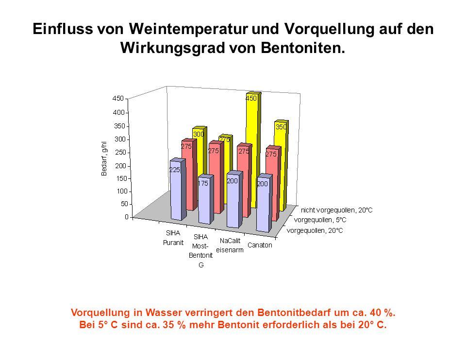 Einfluss von Weintemperatur und Vorquellung auf den Wirkungsgrad von Bentoniten. Vorquellung in Wasser verringert den Bentonitbedarf um ca. 40 %. Bei