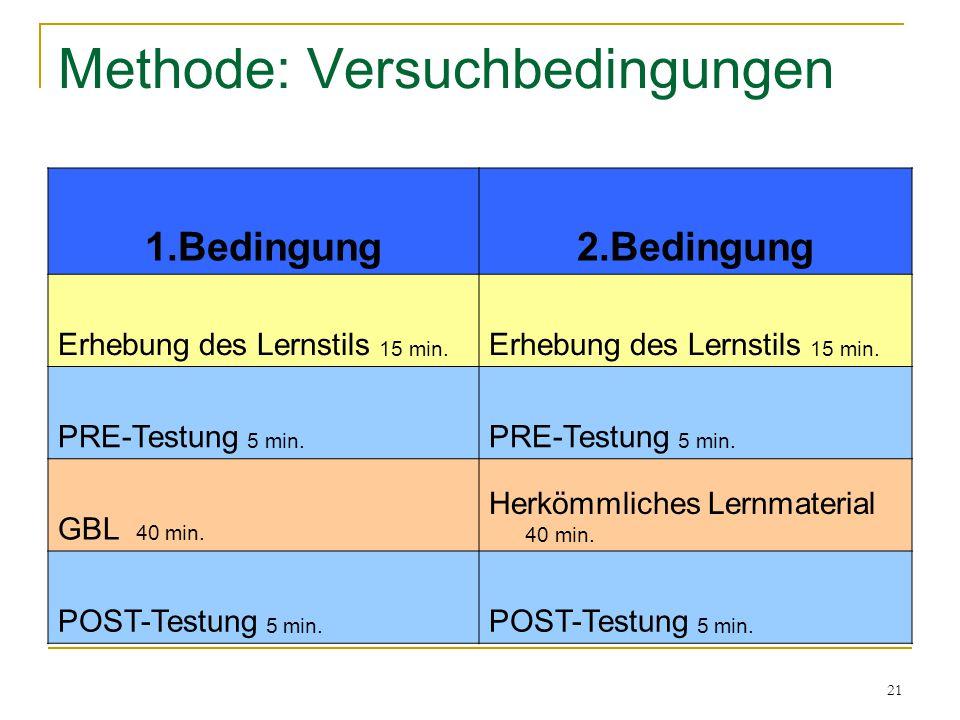 21 Methode: Versuchbedingungen 1.Bedingung2.Bedingung Erhebung des Lernstils 15 min. PRE-Testung 5 min. GBL 40 min. Herkömmliches Lernmaterial 40 min.