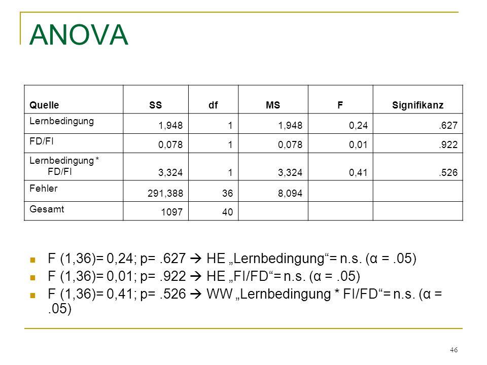 46 ANOVA QuelleSSdfMSFSignifikanz Lernbedingung 1,9481 0,24.627 FD/FI 0,0781 0,01.922 Lernbedingung * FD/FI 3,3241 0,41.526 Fehler 291,388368,094 Gesa