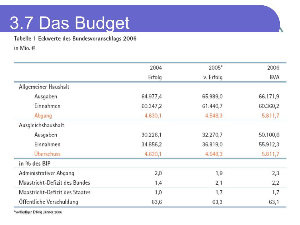 Arbeitsaufgaben (B.S.74) Warum soll man sich überhaupt mit dem Budget beschäftigen.