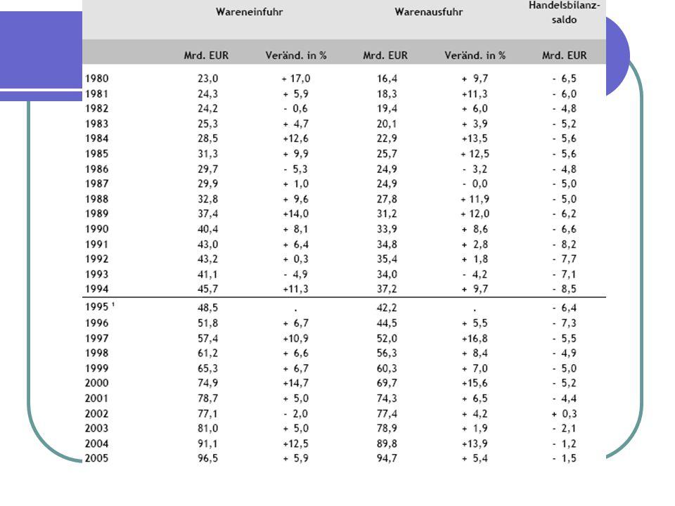 Überschuss (mögliche Folgen) Geringeres Güterangebot Erhöhung der Inflation Aufwertung der einheimischen Währung