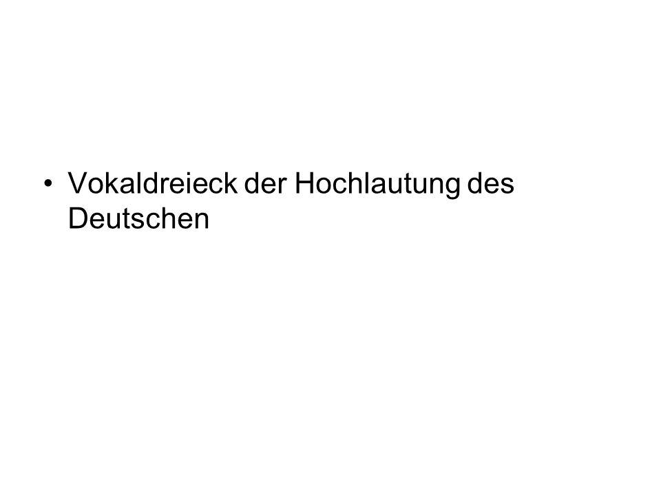 Vokaldreieck der Hochlautung des Deutschen