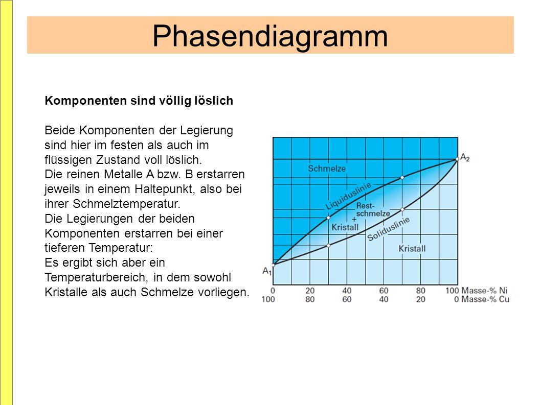 Phasendiagramm Komponenten sind völlig löslich Beide Komponenten der Legierung sind hier im festen als auch im flüssigen Zustand voll löslich. Die rei
