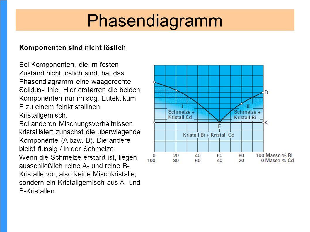 Phasendiagramm Komponenten sind nicht löslich Bei Komponenten, die im festen Zustand nicht löslich sind, hat das Phasendiagramm eine waagerechte Solid