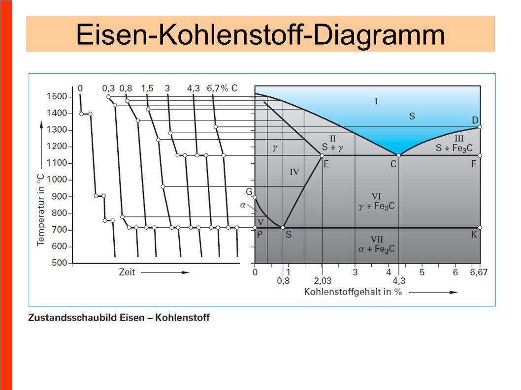 Eisen-Kohlenstoff-Diagramm