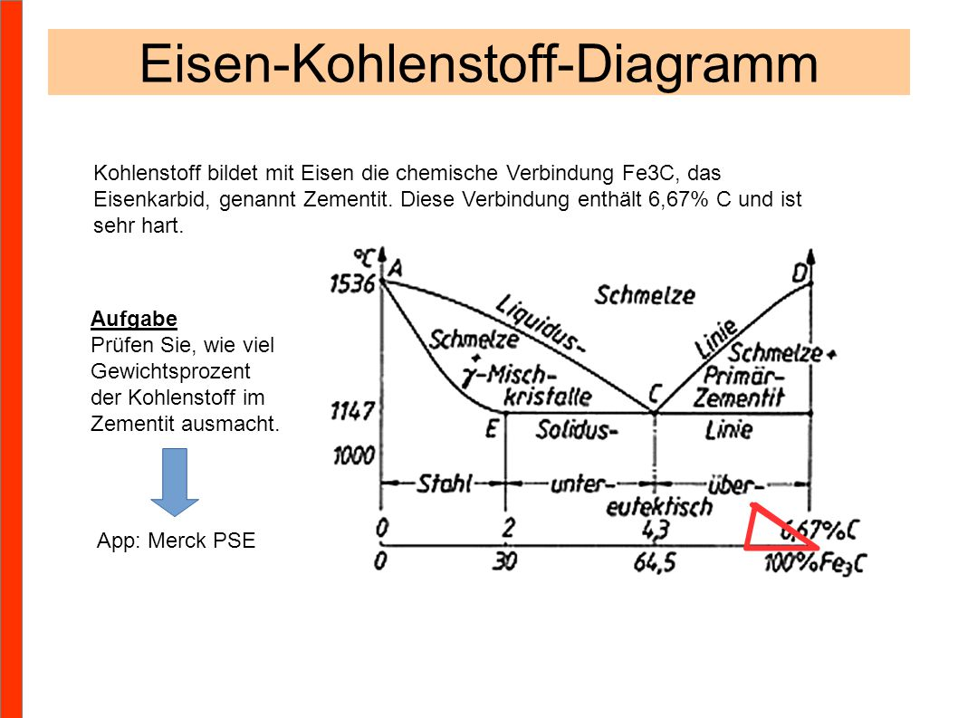 Eisen-Kohlenstoff-Diagramm Kohlenstoff bildet mit Eisen die chemische Verbindung Fe3C, das Eisenkarbid, genannt Zementit. Diese Verbindung enthält 6,6