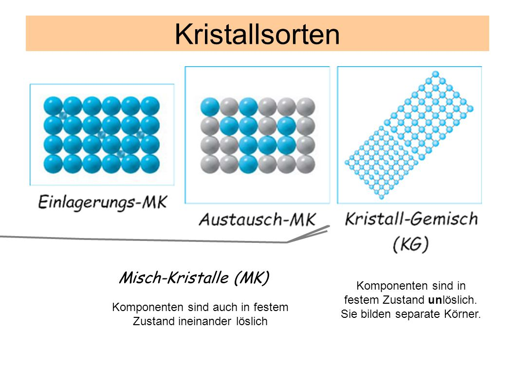 Misch-Kristalle (MK) Kristallsorten Komponenten sind auch in festem Zustand ineinander löslich Komponenten sind in festem Zustand unlöslich. Sie bilde