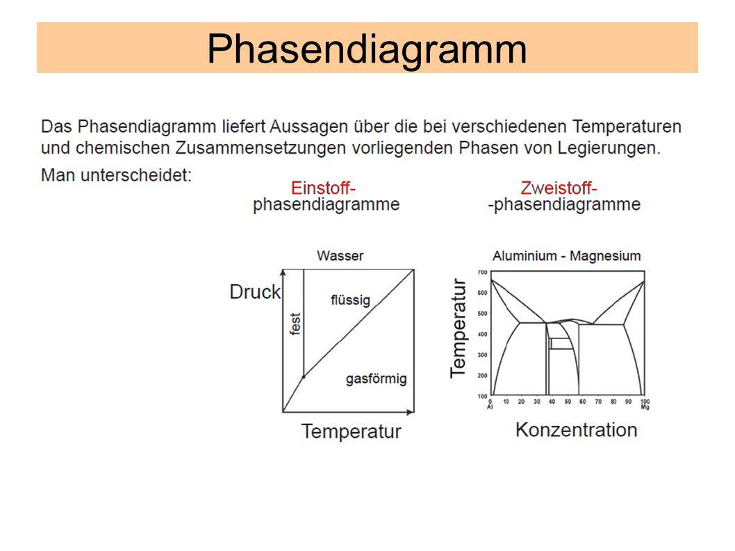 Zweistoff-Phasendiagramm Abszisse: prozentualen Massegehalte der Legierungspartner.