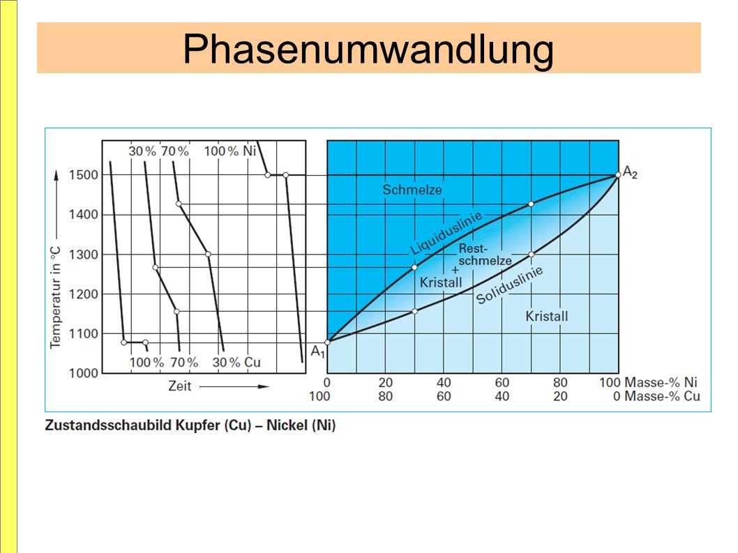 Phasendiagramm Komponenten sind völlig löslich Beide Komponenten der Legierung sind hier im festen als auch im flüssigen Zustand voll löslich.