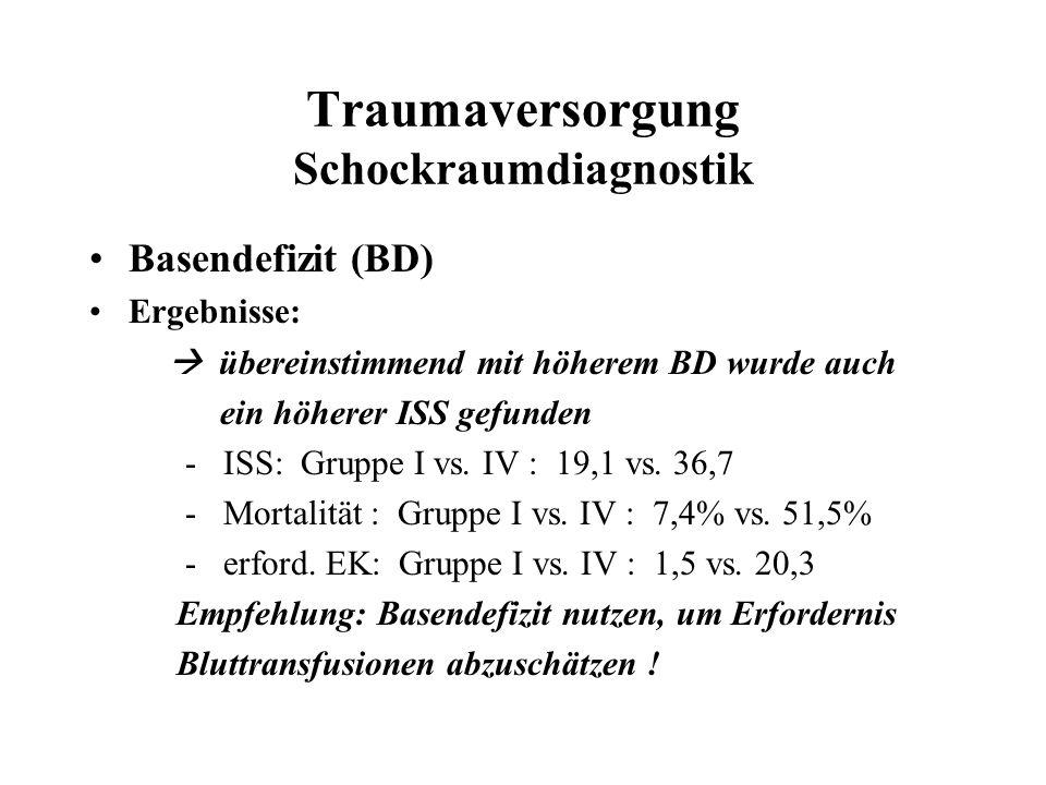 Traumaversorgung Schockraumdiagnostik Basendefizit (BD) Ergebnisse:  übereinstimmend mit höherem BD wurde auch ein höherer ISS gefunden - ISS: Gruppe