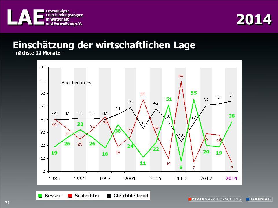 2014 LAE Leseranalyse Entscheidungsträger in Wirtschaft und Verwaltung e.V. Leseranalyse Entscheidungsträger in Wirtschaft und Verwaltung e.V. 24 Eins
