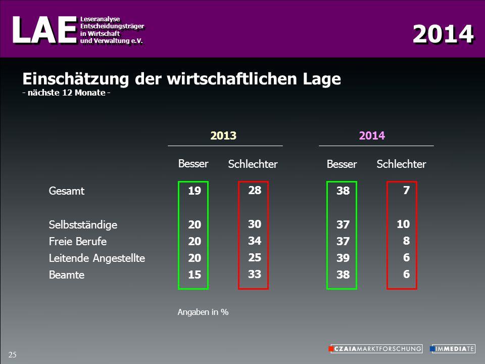 LAE Leseranalyse Entscheidungsträger in Wirtschaft und Verwaltung e.V. Leseranalyse Entscheidungsträger in Wirtschaft und Verwaltung e.V. 25 2013 Eins