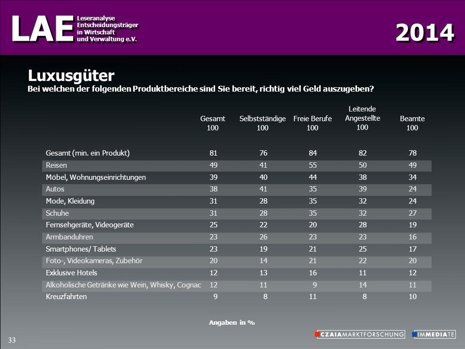 2014 LAE Leseranalyse Entscheidungsträger in Wirtschaft und Verwaltung e.V. Leseranalyse Entscheidungsträger in Wirtschaft und Verwaltung e.V. 33 Luxu