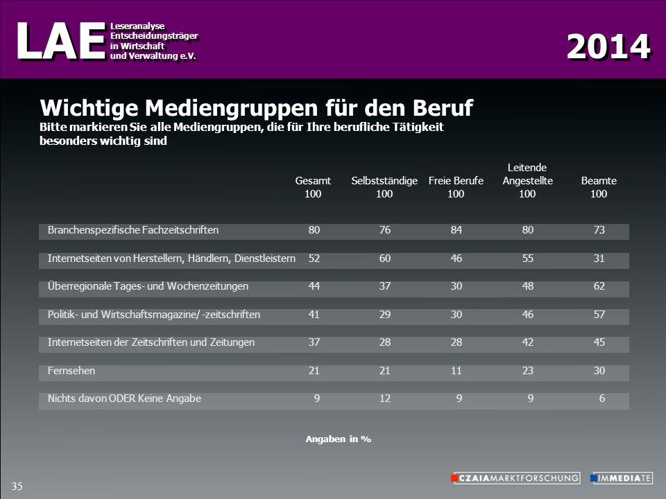 2014 LAE Leseranalyse Entscheidungsträger in Wirtschaft und Verwaltung e.V. Leseranalyse Entscheidungsträger in Wirtschaft und Verwaltung e.V. 35 Wich