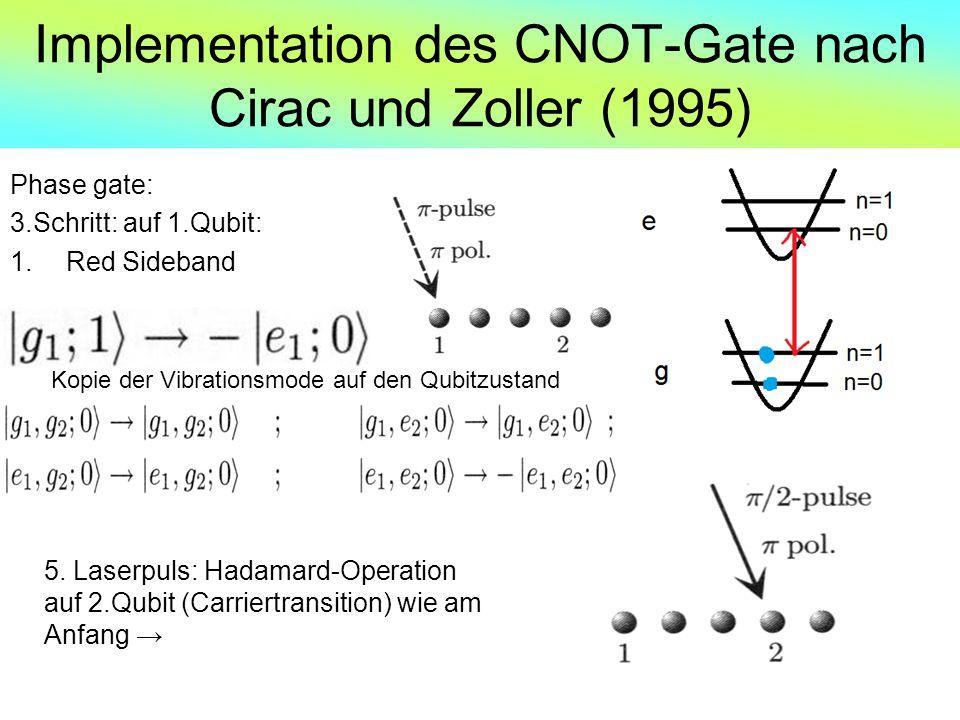 Implementation des CNOT-Gate nach Cirac und Zoller (1995) Phase gate: 3.Schritt: auf 1.Qubit: 1.Red Sideband 5. Laserpuls: Hadamard-Operation auf 2.Qu