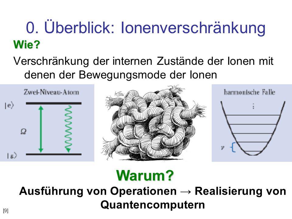 0. Überblick: Ionenverschränkung Wie? Verschränkung der internen Zustände der Ionen mit denen der Bewegungsmode der Ionen Warum? Warum? Ausführung von