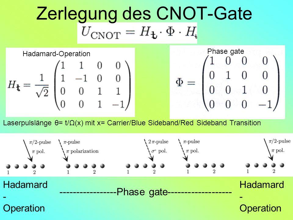 Zerlegung des CNOT-Gate Hadamard-Operation Phase gate Hadamard - Operation -----------------Phase gate------------------- Hadamard - Operation Laserpu