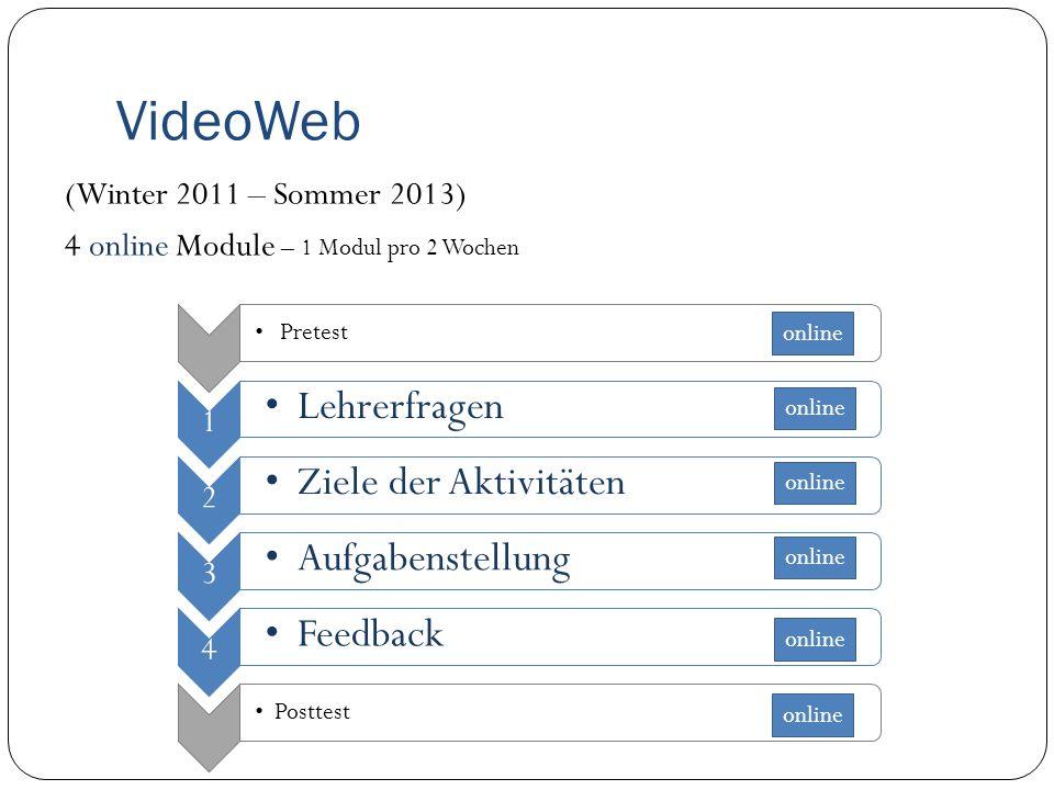 VideoWeb (Winter 2011 – Sommer 2013) 4 online Module – 1 Modul pro 2 Wochen Pretest 1 Lehrerfragen 2 Ziele der Aktivitäten 3 Aufgabenstellung 4 Feedback Posttest online