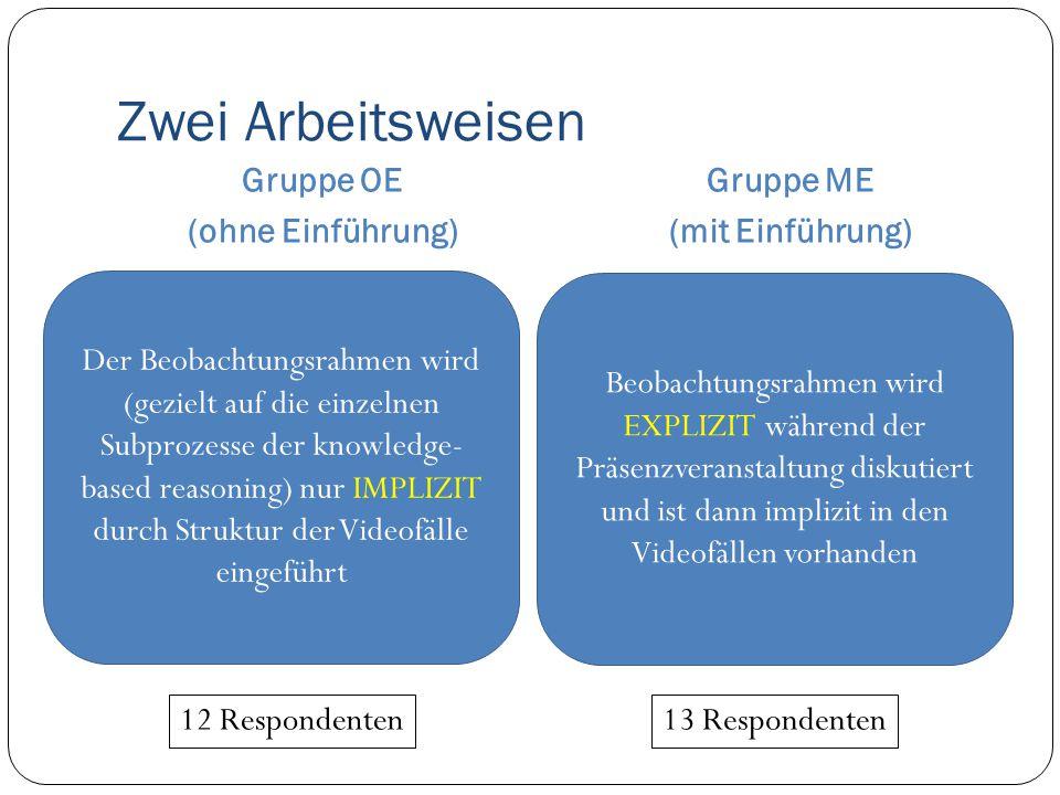 Zwei Arbeitsweisen Gruppe OE (ohne Einführung) Gruppe ME (mit Einführung) Der Beobachtungsrahmen wird (gezielt auf die einzelnen Subprozesse der knowl