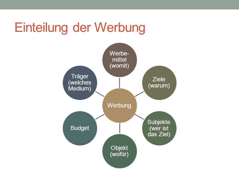 Einteilung der Werbung Werbung Werbe- mittel (womit) Ziele (warum) Subjekte (wer ist das Ziel) Objekt (wofür) Budget Träger (welches Medium)
