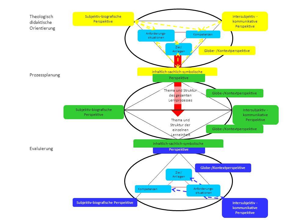 Subjektiv-biografische Perspektive Intersubjektiv - kommunikative Perspektive Kompetenzen Ziel/ Anliegen Globe-/Kontextperspektive Perspektive Evaluie