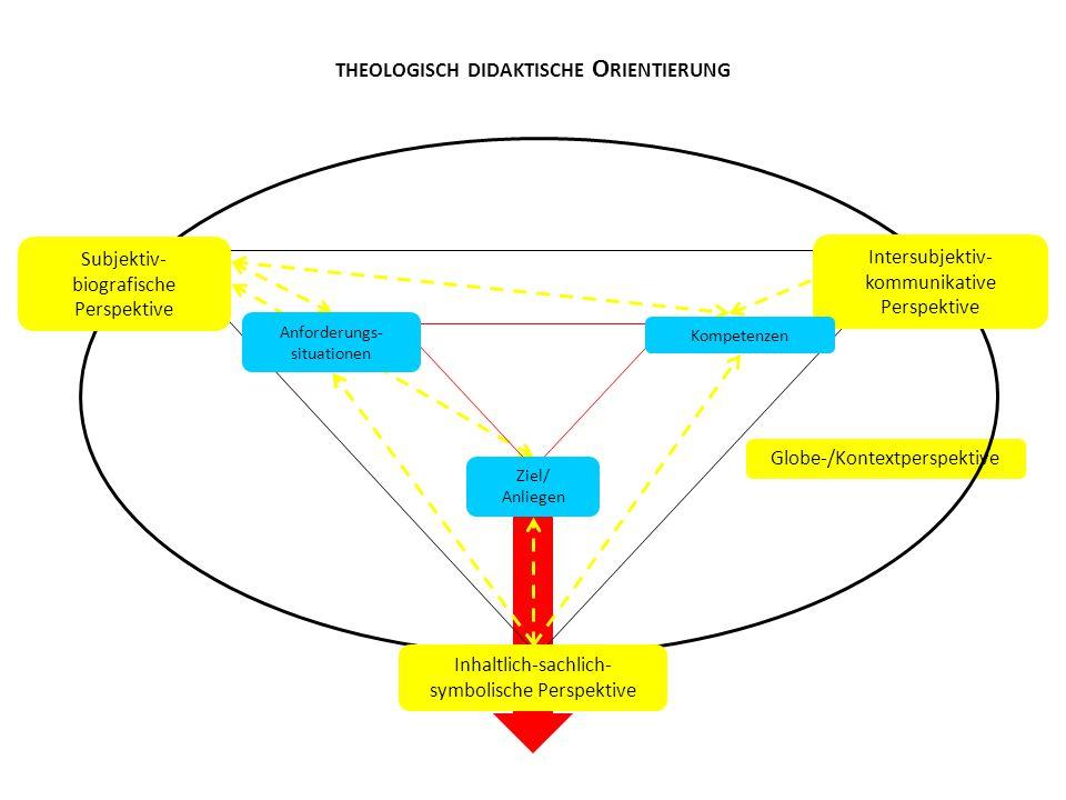 Globe-/Kontextperspektive THEOLOGISCH DIDAKTISCHE O RIENTIERUNG Subjektiv- biografische Perspektive Intersubjektiv- kommunikative Perspektive Ziel/ An
