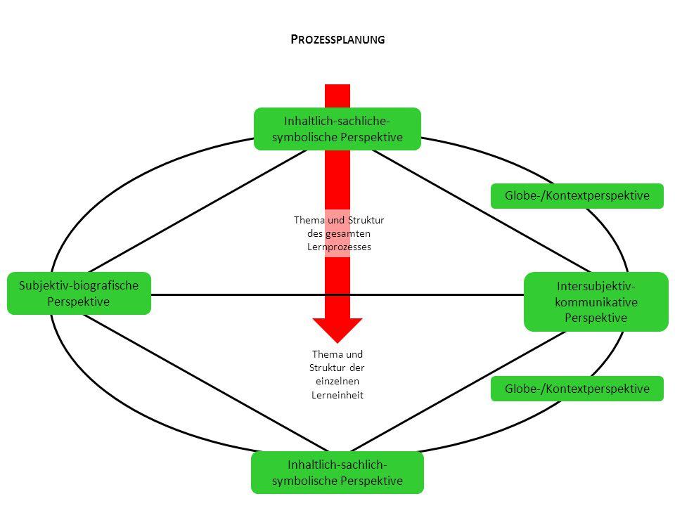 Thema und Struktur des gesamten Lernprozesses Thema und Struktur der einzelnen Lerneinheit P ROZESSPLANUNG Subjektiv-biografische Perspektive Intersub